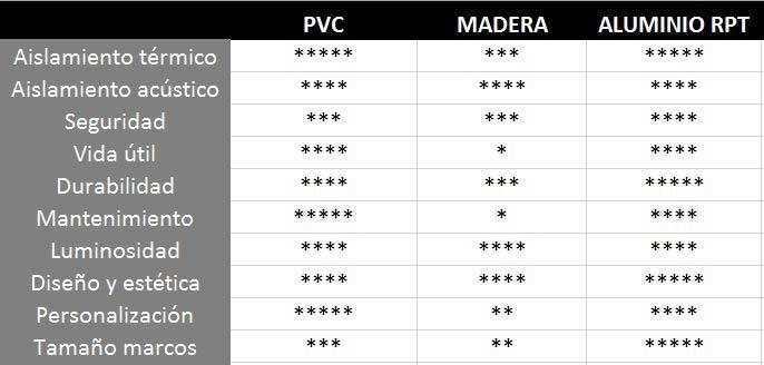 Tabla comparativa sobre los materiales de construcción de las ventanas